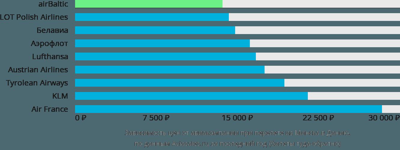 Динамика цен в зависимости от авиакомпании, совершающей перелёт из Минска в Данию