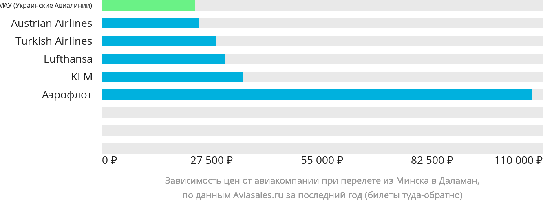 Динамика цен в зависимости от авиакомпании, совершающей перелет из Минска в Даламан