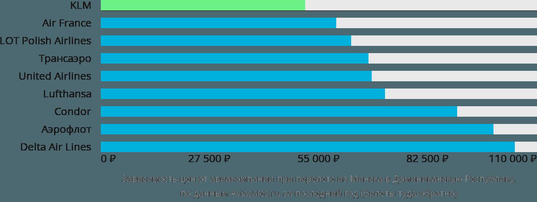 Динамика цен в зависимости от авиакомпании, совершающей перелет из Минска в Доминиканскую Республику