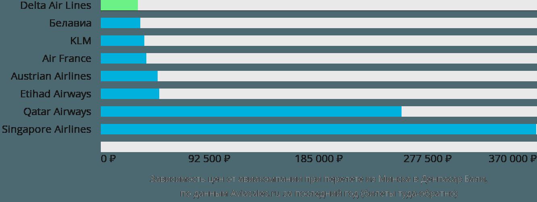 Динамика цен в зависимости от авиакомпании, совершающей перелет из Минска в Денпасар Бали