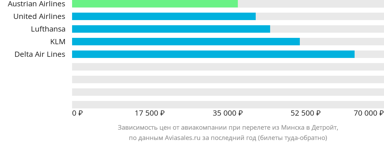 Динамика цен в зависимости от авиакомпании, совершающей перелет из Минска в Детройт