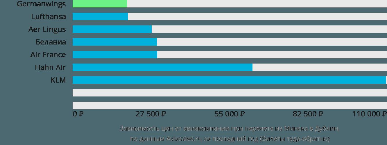 Динамика цен в зависимости от авиакомпании, совершающей перелет из Минска в Дублин