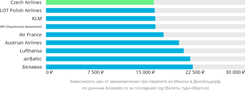 Динамика цен в зависимости от авиакомпании, совершающей перелет из Минска в Дюссельдорф