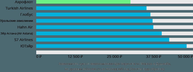 Динамика цен в зависимости от авиакомпании, совершающей перелет из Минска в Душанбе