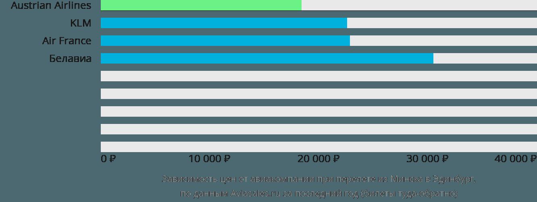 Динамика цен в зависимости от авиакомпании, совершающей перелет из Минска в Эдинбург