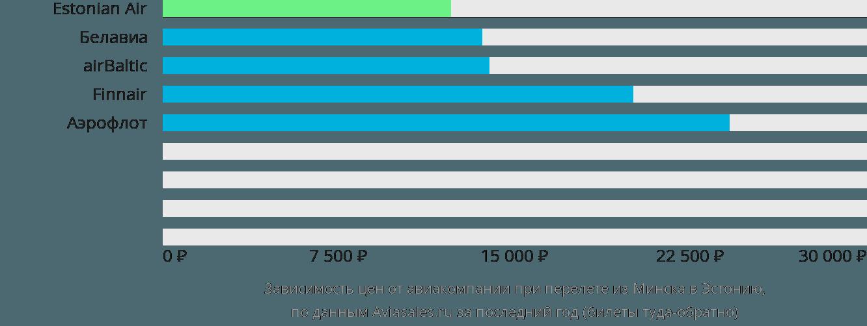 Динамика цен в зависимости от авиакомпании, совершающей перелет из Минска в Эстонию