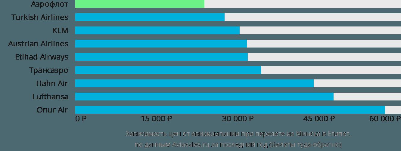 Динамика цен в зависимости от авиакомпании, совершающей перелет из Минска в Египет