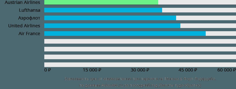 Динамика цен в зависимости от авиакомпании, совершающей перелет из Минска в Форт-Лодердейл
