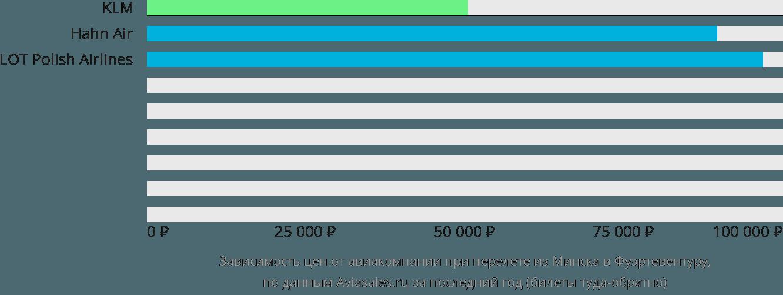 Динамика цен в зависимости от авиакомпании, совершающей перелет из Минска в Фуэртевентуру
