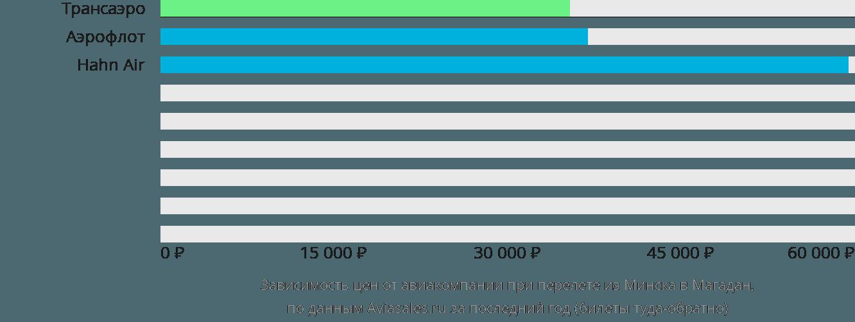 Динамика цен в зависимости от авиакомпании, совершающей перелет из Минска в Магадан