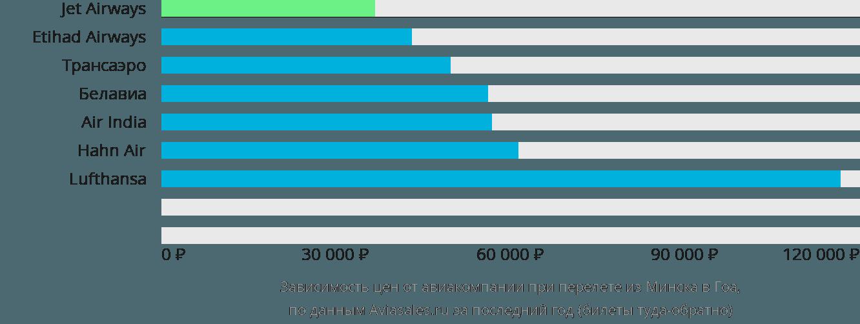 Динамика цен в зависимости от авиакомпании, совершающей перелет из Минска в Гоа
