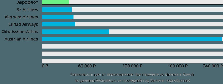 Динамика цен в зависимости от авиакомпании, совершающей перелет из Минска в Ханой