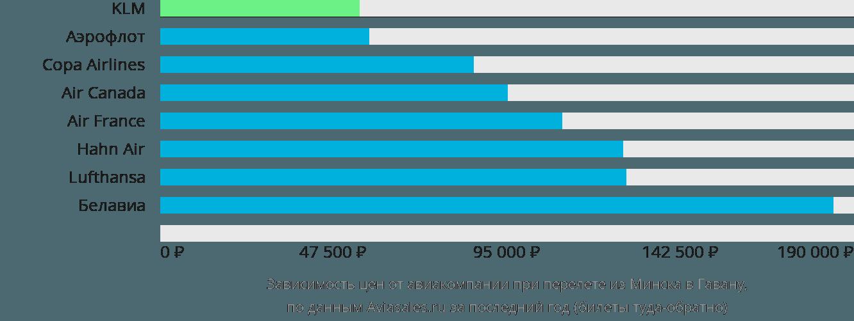 Динамика цен в зависимости от авиакомпании, совершающей перелет из Минска в Гавану