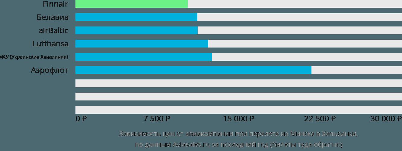 Динамика цен в зависимости от авиакомпании, совершающей перелет из Минска в Хельсинки