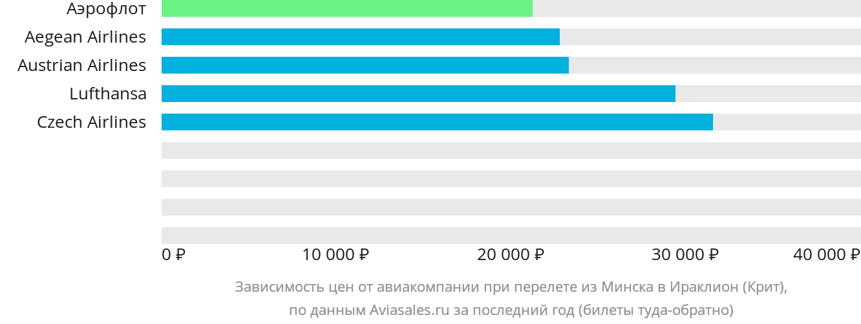 Динамика цен в зависимости от авиакомпании, совершающей перелет из Минска в Ираклион (Крит)