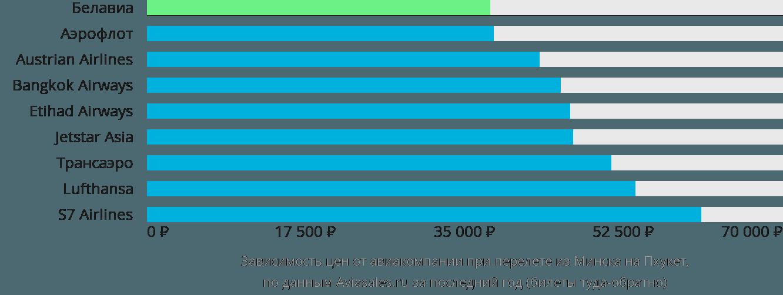 Динамика цен в зависимости от авиакомпании, совершающей перелет из Минска на Пхукет