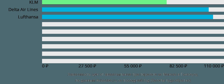 Динамика цен в зависимости от авиакомпании, совершающей перелет из Минска в Гонолулу