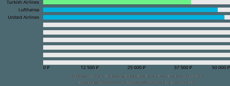 Динамика цен в зависимости от авиакомпании, совершающей перелет из Минска в Хьюстон