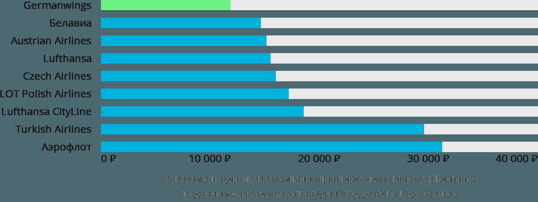 Динамика цен в зависимости от авиакомпании, совершающей перелет из Минска в Венгрию
