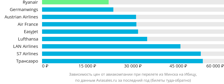 Динамика цен в зависимости от авиакомпании, совершающей перелет из Минска на Ибицу