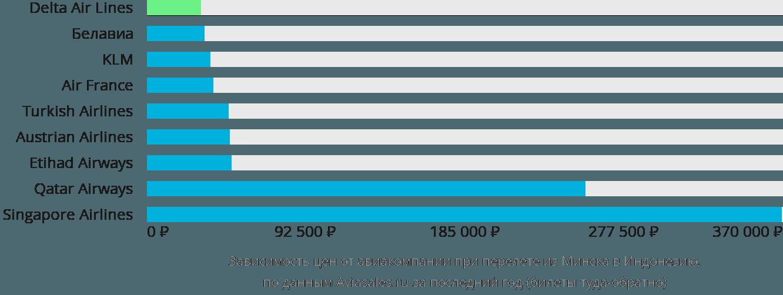 Динамика цен в зависимости от авиакомпании, совершающей перелет из Минска в Индонезию