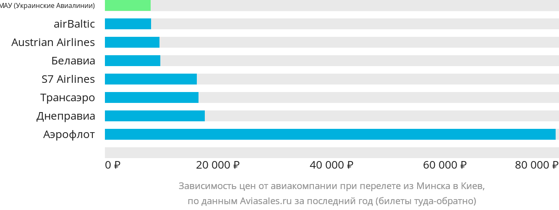 Динамика цен в зависимости от авиакомпании, совершающей перелет из Минска в Киев