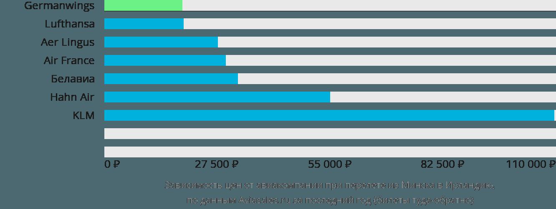 Динамика цен в зависимости от авиакомпании, совершающей перелет из Минска в Ирландию