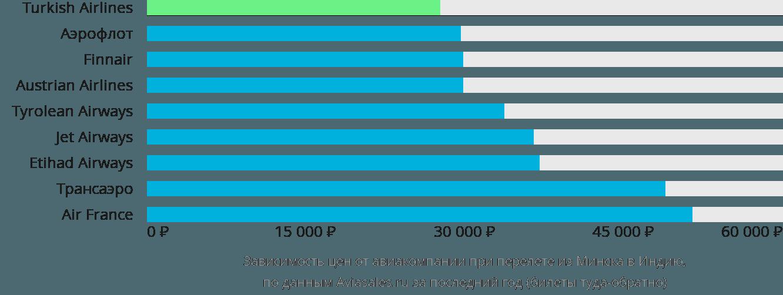 Динамика цен в зависимости от авиакомпании, совершающей перелет из Минска в Индию