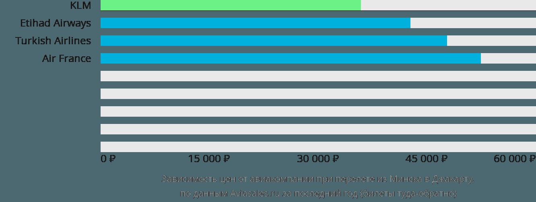Динамика цен в зависимости от авиакомпании, совершающей перелет из Минска в Джакарту