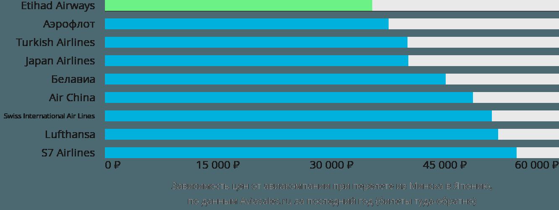 Динамика цен в зависимости от авиакомпании, совершающей перелет из Минска в Японию