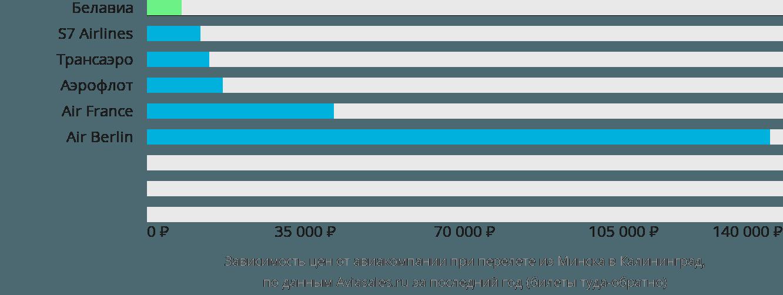 Динамика цен в зависимости от авиакомпании, совершающей перелет из Минска в Калининград