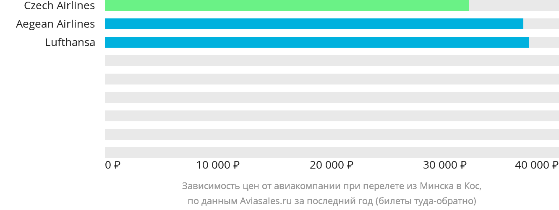 Динамика цен в зависимости от авиакомпании, совершающей перелет из Минска в Кос