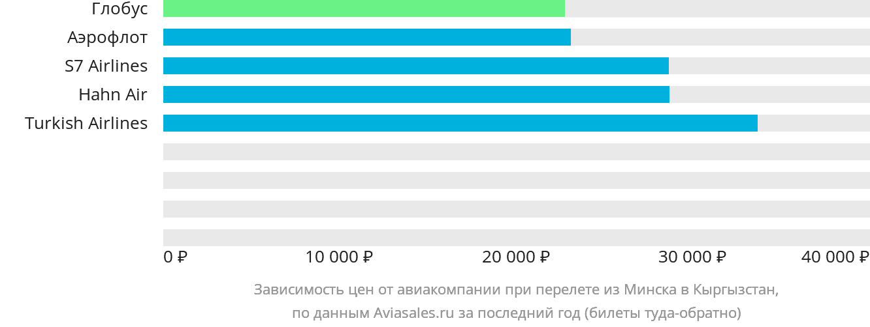 Динамика цен в зависимости от авиакомпании, совершающей перелет из Минска в Кыргызстан
