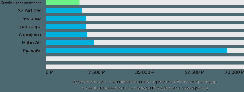 Динамика цен в зависимости от авиакомпании, совершающей перелет из Минска в Краснодар