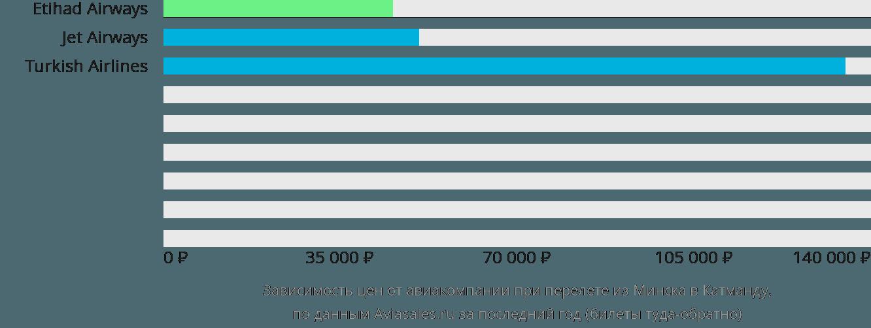 Динамика цен в зависимости от авиакомпании, совершающей перелет из Минска в Катманду
