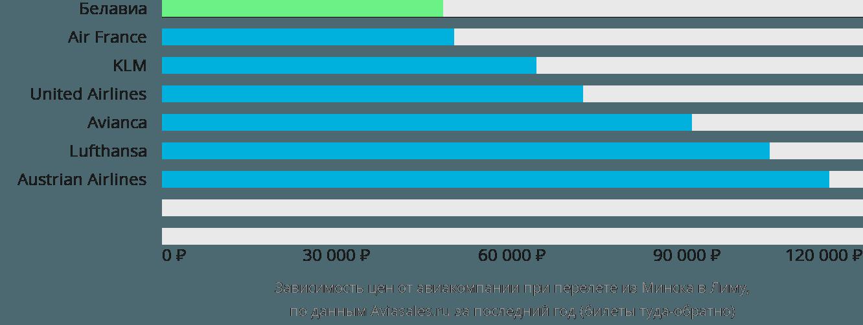 Динамика цен в зависимости от авиакомпании, совершающей перелет из Минска в Лиму