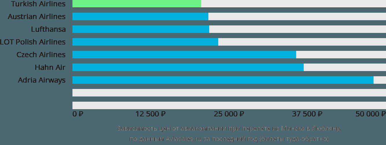 Динамика цен в зависимости от авиакомпании, совершающей перелет из Минска в Любляну