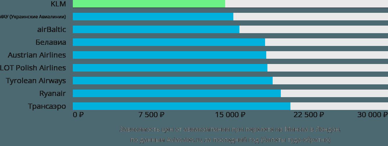 Динамика цен в зависимости от авиакомпании, совершающей перелет из Минска в Лондон