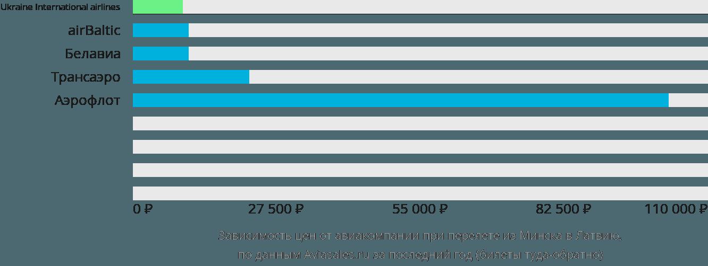 Динамика цен в зависимости от авиакомпании, совершающей перелет из Минска в Латвию