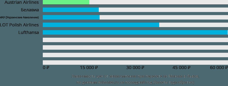 Динамика цен в зависимости от авиакомпании, совершающей перелет из Минска в Львов