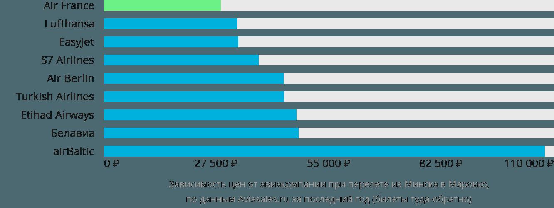 Динамика цен в зависимости от авиакомпании, совершающей перелёт из Минска в Марокко