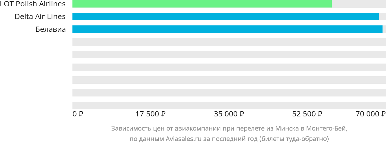 Динамика цен в зависимости от авиакомпании, совершающей перелет из Минска в Монтего-Бей