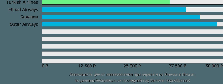 Динамика цен в зависимости от авиакомпании, совершающей перелет из Минска в Маскат