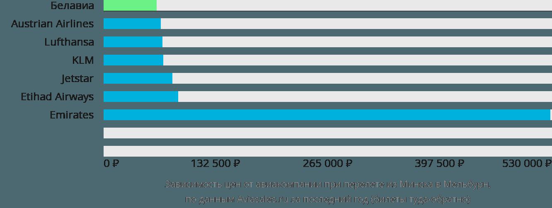 Динамика цен в зависимости от авиакомпании, совершающей перелет из Минска в Мельбурн