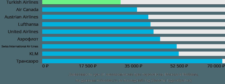 Динамика цен в зависимости от авиакомпании, совершающей перелет из Минска в Майами