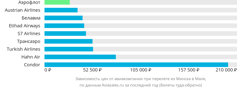 Динамика цен в зависимости от авиакомпании, совершающей перелет из Минска в Мале