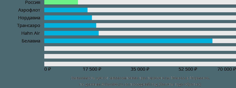 Динамика цен в зависимости от авиакомпании, совершающей перелет из Минска в Мурманск