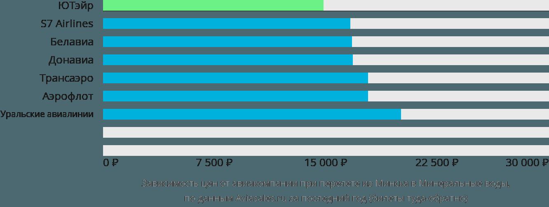 Динамика цен в зависимости от авиакомпании, совершающей перелет из Минска в Минеральные воды