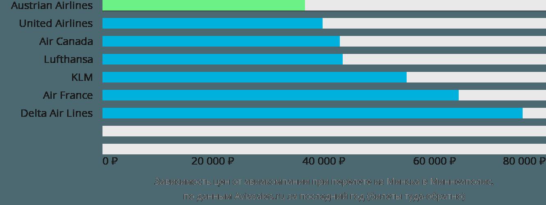 Динамика цен в зависимости от авиакомпании, совершающей перелет из Минска в Миннеаполис