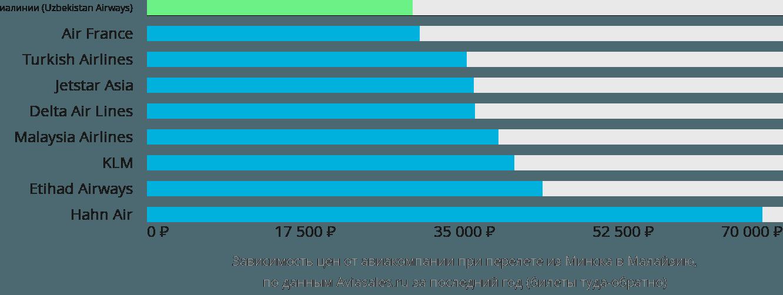 Динамика цен в зависимости от авиакомпании, совершающей перелет из Минска в Малайзию